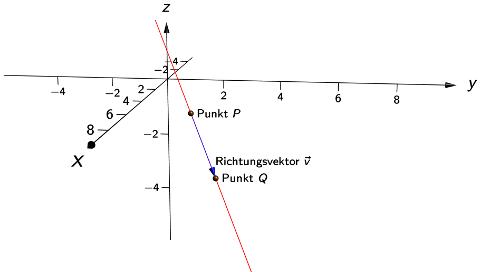 Richtungsvektor Berechnen : gleichung der gerade durch zwei punkte touchdown mathe ~ Themetempest.com Abrechnung