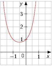 exponentialfunktion parameterbestimmung touchdown mathe. Black Bedroom Furniture Sets. Home Design Ideas