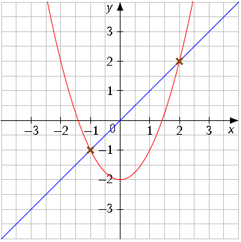 schnittpunkte zweier graphen berechnen touchdown mathe. Black Bedroom Furniture Sets. Home Design Ideas