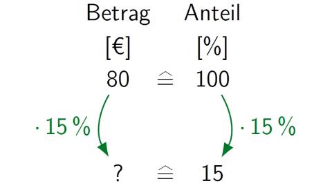 Prozentwert Formel Touchdown Mathe