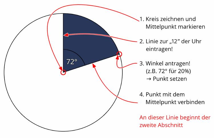 Tabellen Grafiken Touchdown Mathe